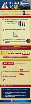 Car Seat Injuries infographic