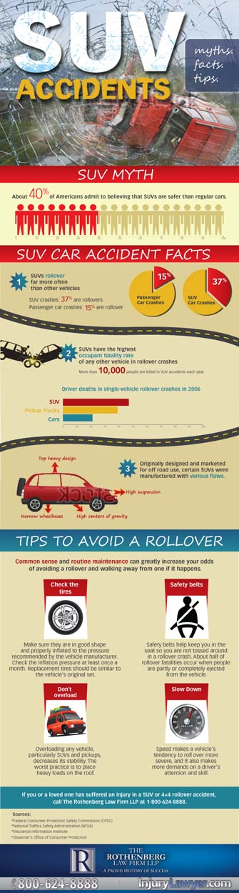 SUV Accident Infographic
