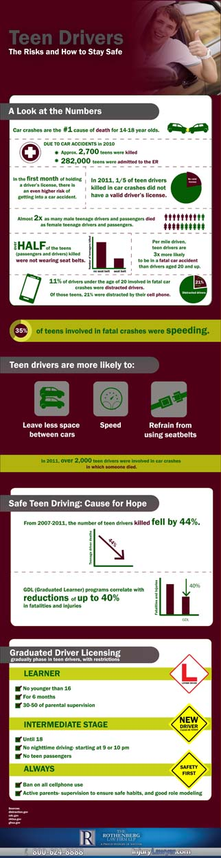 Teen Driving Infographic