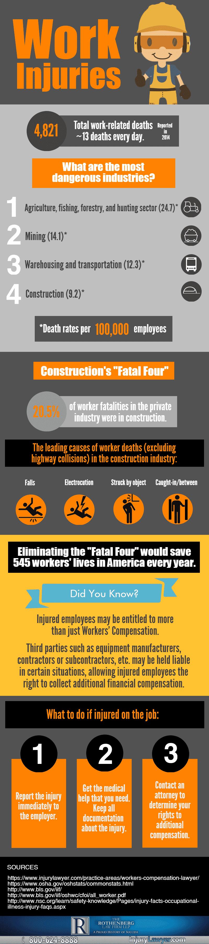 Work Injuries Infographic