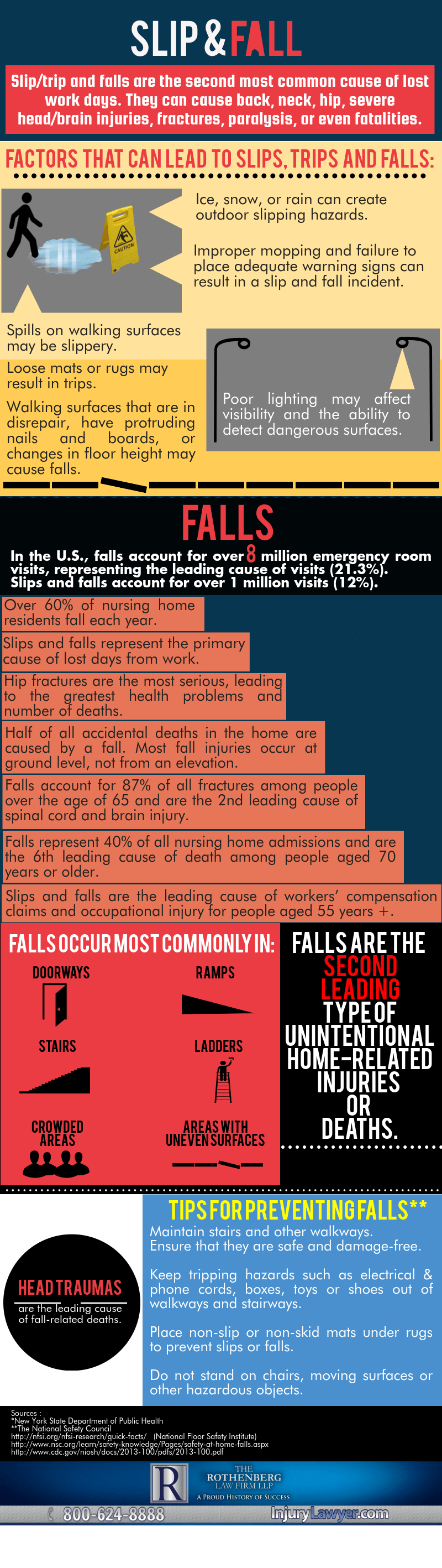 Slip and Fall Infographic