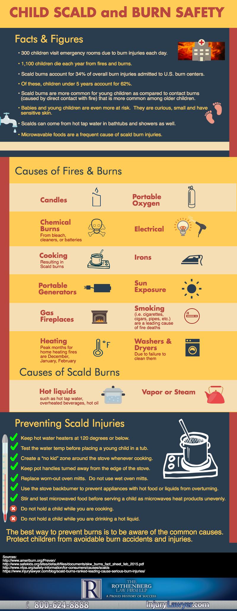 Child Burn Safety infographic