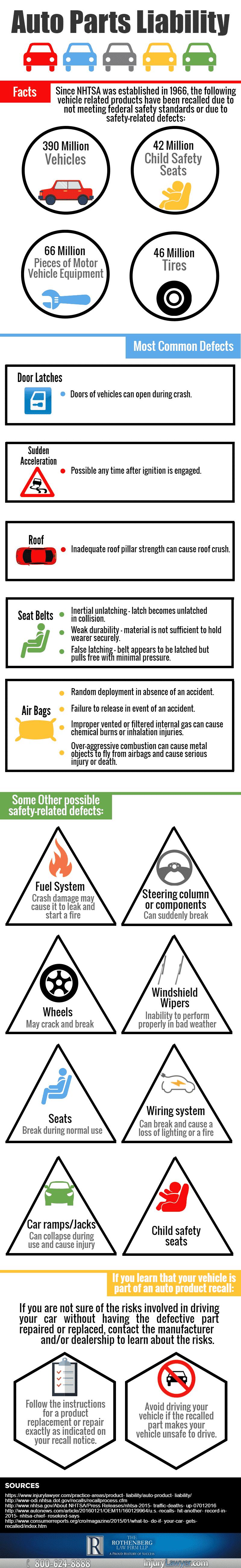 Auto Parts Recall Infographic