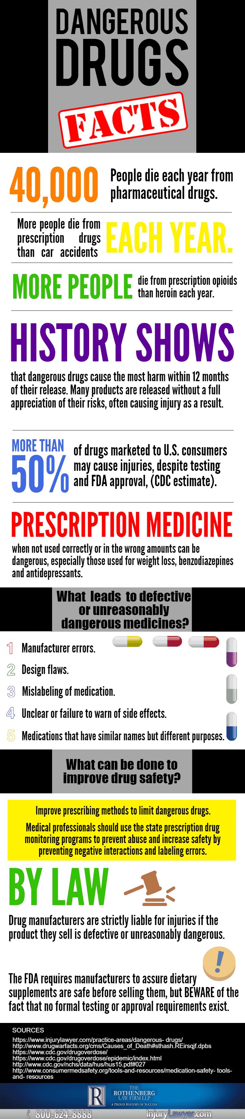 Dangerous Drugs Infographic