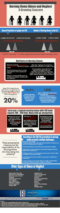 Nursing Home Infographic thumbnail