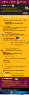 Online Fraud Infographic thumbnail