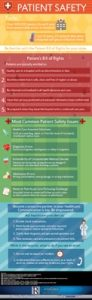patient Safety Infogrphic Thumbnail