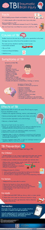 Traumatic Brain Injury Infographic Thumbnail